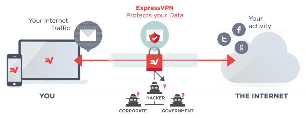 what-is-vpn2x-29467982af2053a2dea208c1db05c726