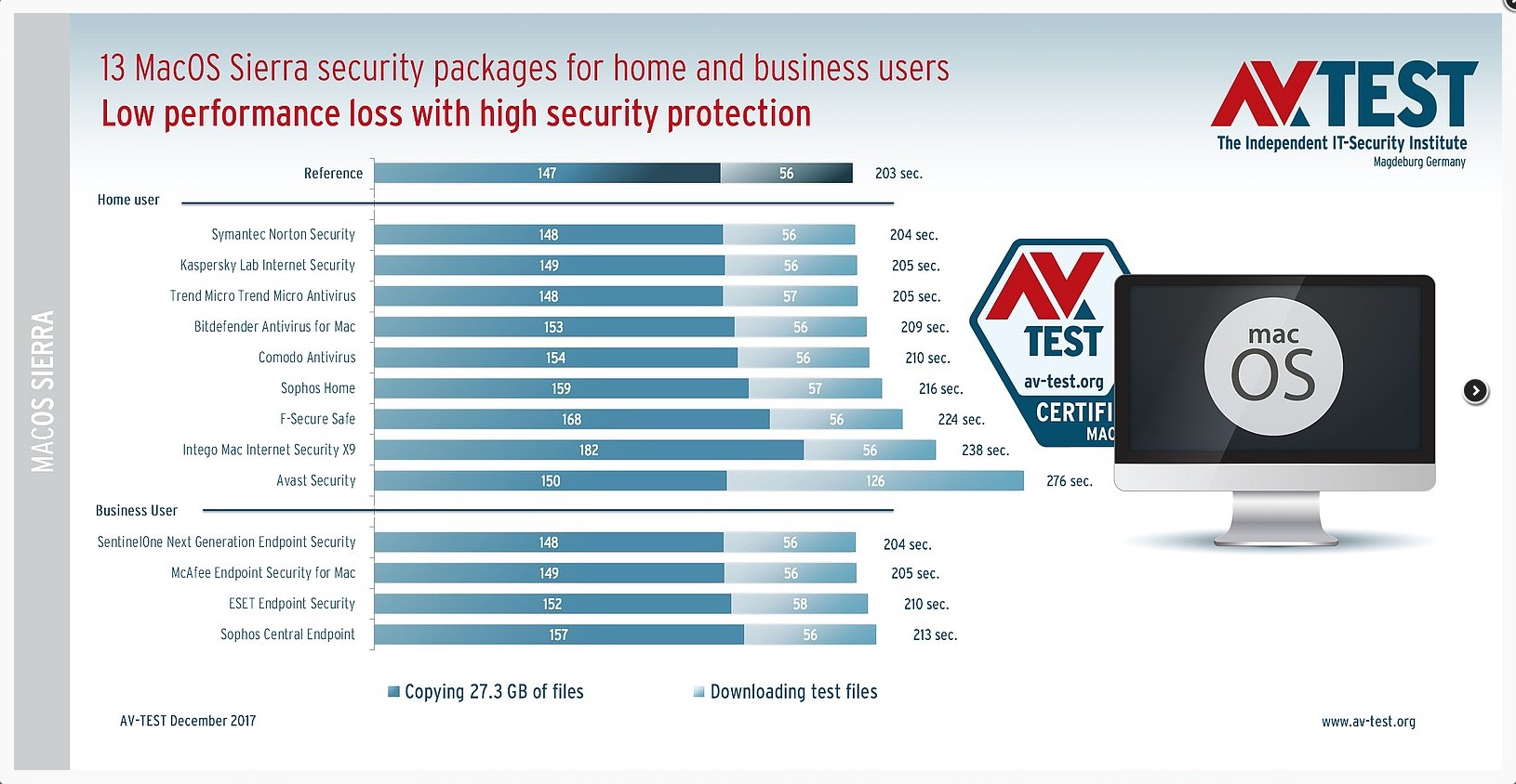 Norton Security Deluxe review 19